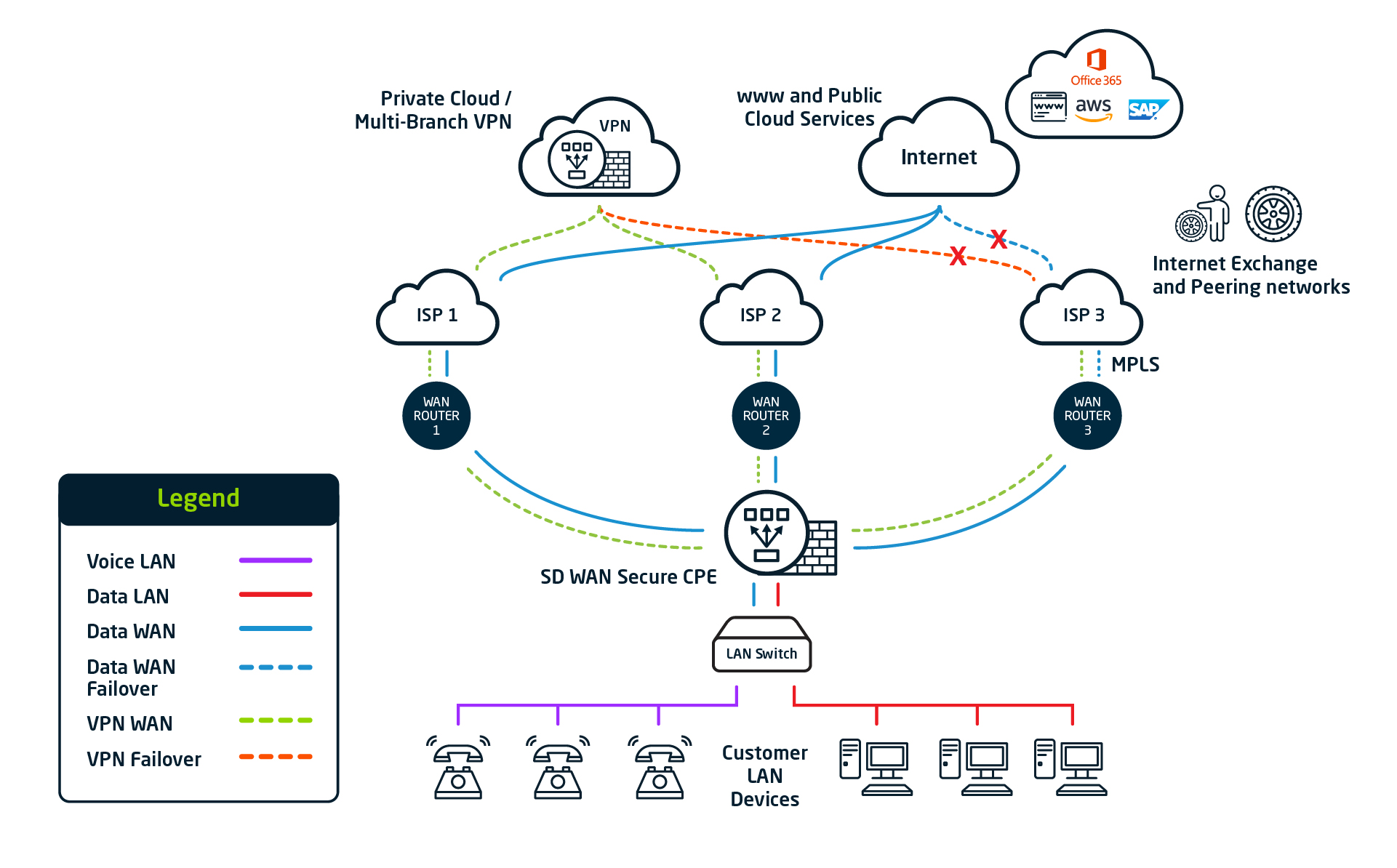 3430.1_SD-WAN_Fortinet_Secure_How_It_Works_Diagram_V2_25022021
